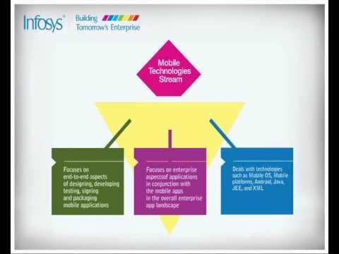 Infosys Training Details.flv