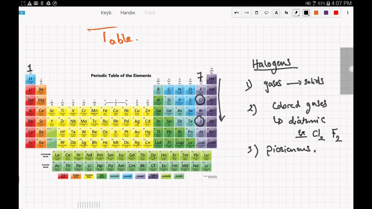 Bbc gcse bitesize fundamental ideas in chemistry dinocrofo other bbc gcse bitesize urtaz Gallery