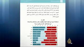 استطلاع للرأي بشأن التحالف الدولي ضد تنظيم الدولة