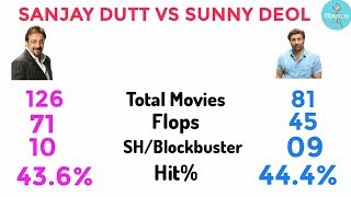 download lagu Sanjay Dutt Vs Sunny Deol Comparison 2017 gratis