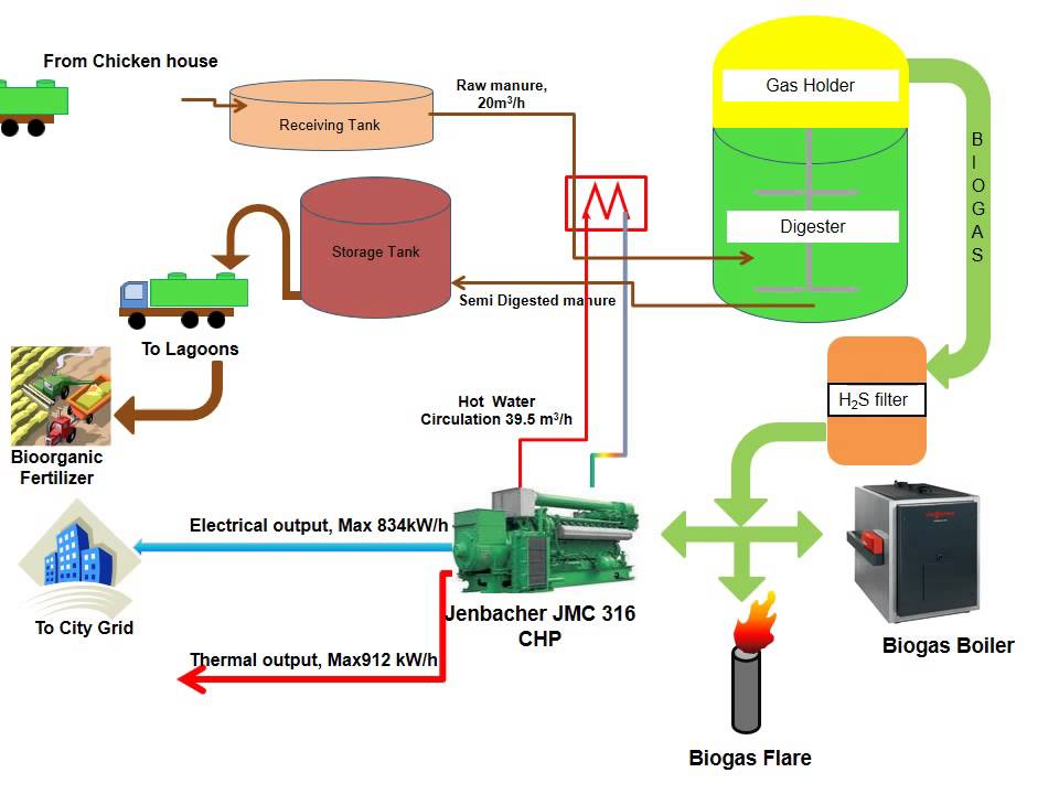 Biogas plant scheme - Схема