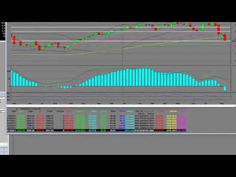 StockMarketFunding Reviews the Nasdaq Composite Index Weekly Chart Analysis Technical Analysis