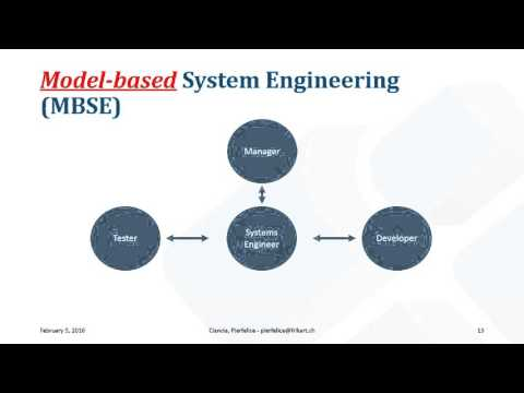 An example of Top-Down approach for the definition of Systems Architectures which satisfy given Business Requirements. 