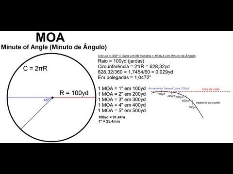 MOA - Minute Of Angle (Minuto de Ângulo)