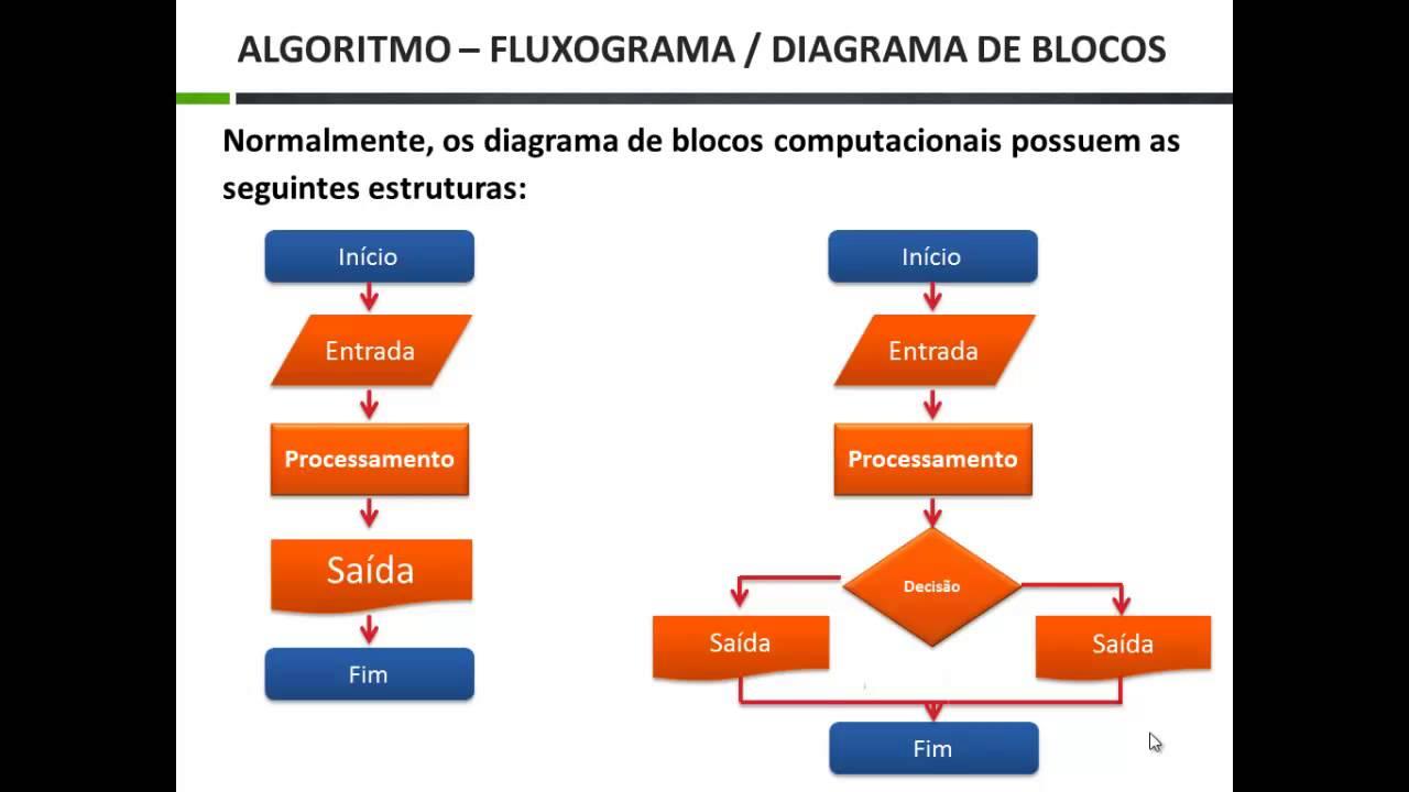 L U00f3gica De Programa U00e7 U00e3o Aula 05  Fluxograma Ou Diagrama De