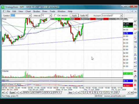 Options and Stock Market Technical Chart Analysis for June 10, 2009 by Idan Koren