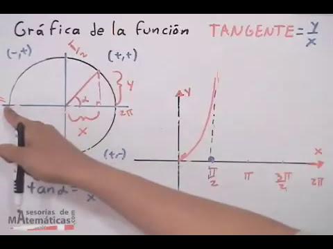 Gráfica de funciones trigonométricas # 4 (Tangente)