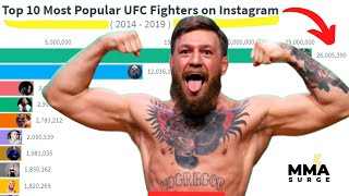 Conor McGregor DOMINATES the UFC! (On Instagram) | MMA SURGE