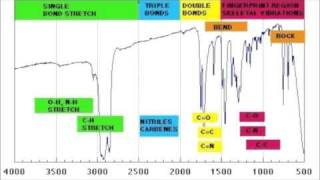 How to read IR spectroscopy - Organic Chemistry Tutorials