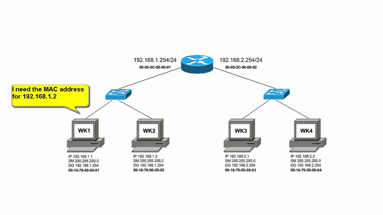 How Are Ip Packets Routed On A Local Area Network Youtube