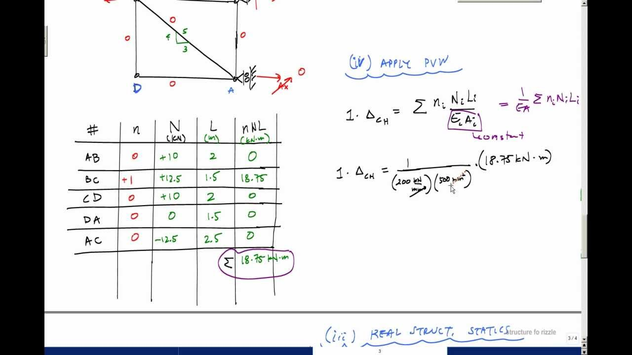 how to find the force in a single truss member