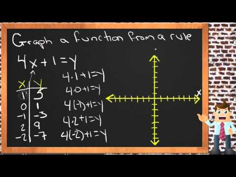 Graph a Function from a Rule: A Sample Application