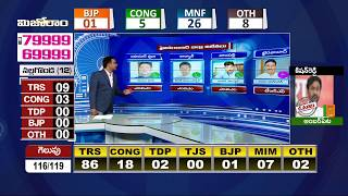 హైదరాబాద్ జిల్లా విజేతలు..| Hyderabad Dist MLA Election winners List  Exclusive Analysis