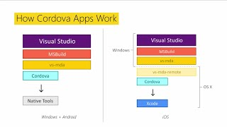 Create iOS, Android, Windows Phone Apps with Apache Cordova In Visual Studios with HTML & JavaScript