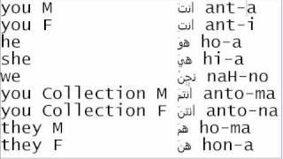 Learn the pronouns in Arabic and how to pronounce them