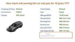 Renault Captur (RXL Petrol) Ownership Cost - Price, Service Cost, Insurance (India Car Analysis)