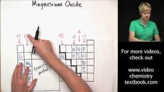 Writing Ionic Formulas: Practice Problems