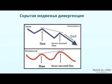 как отрабатывается дивергенция на форекс уходу термобельем