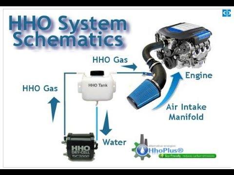 save fuel reduce emissions save money using hydrogen
