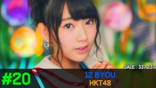 Download Lagu Jpop Oricon Chat Full Top 100 Of 2015 Part 2 [ 50-1 ] Gratis STAFABAND
