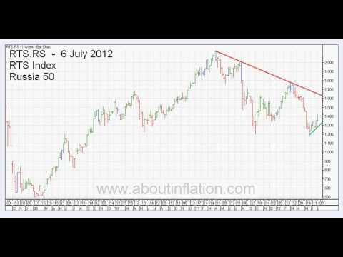 Down TrendLines 6 July 2012 Weekly Bar Charts -- World Indexes