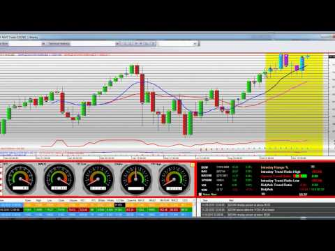 Dow Jones Industrial Average Index 2011 Technical Analysis