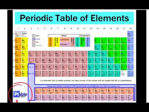 Periodic Table Without Element Names Periodic Table Elements