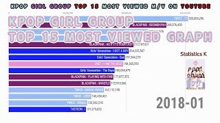  2011~2019 TOP15 KPOP GIRL GROUP(including solo) most viewed M/V on youtube [data visualization]