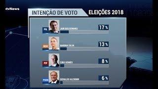 Sem Lula, Bolsonaro lidera pesquisas de intenção de voto