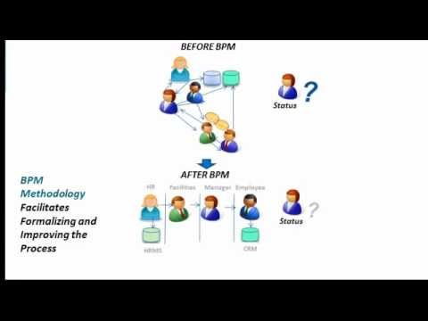 What is BPM (Business Process Management) in 3 Minutes - YouTube