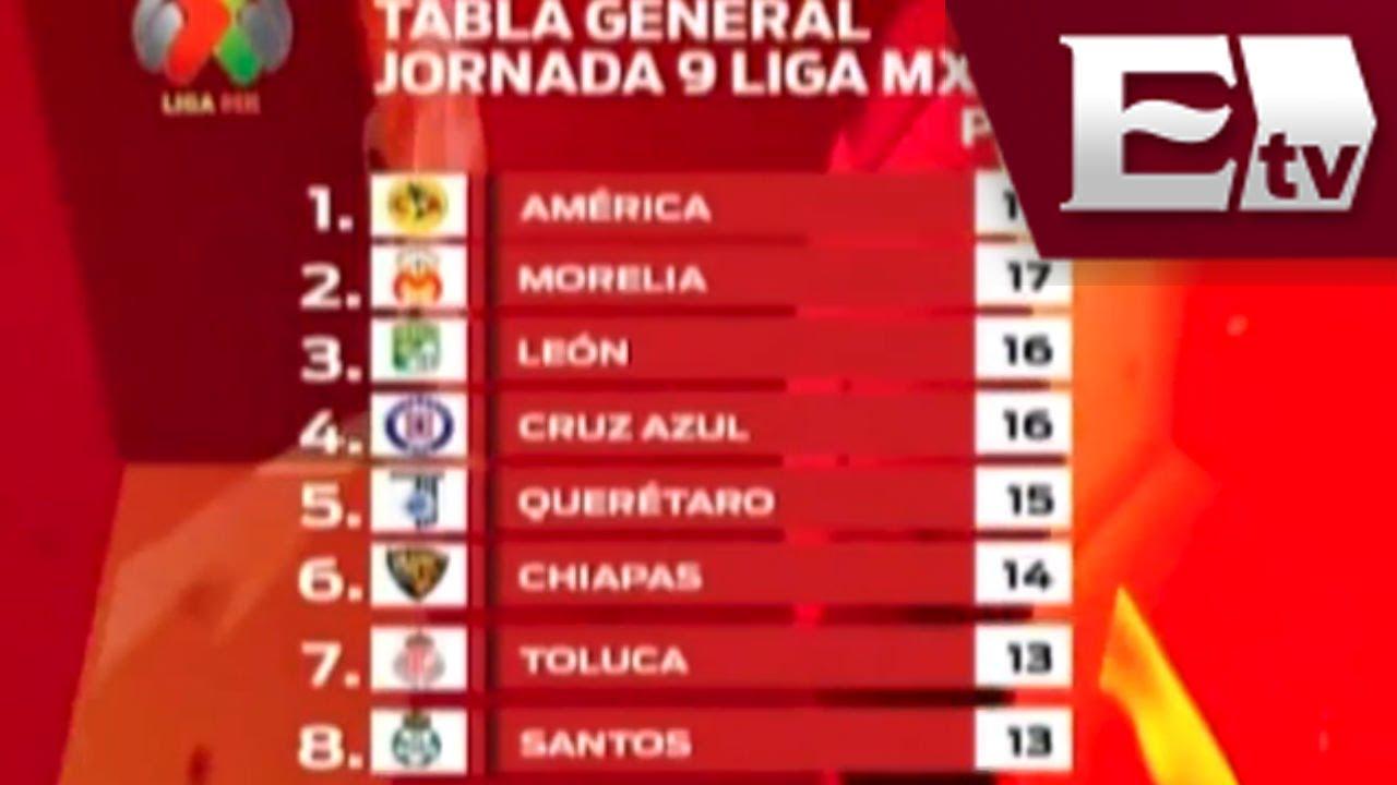 Liga Mx / Resultados de la jornada 9 / Tabla general Liga Mx ...