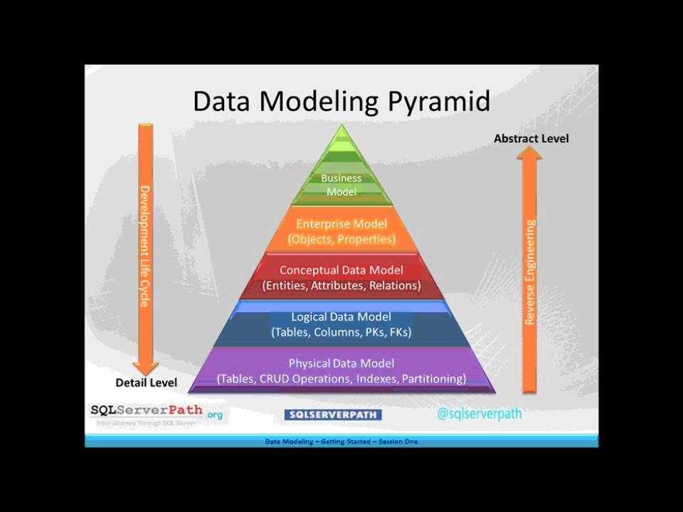 How To Build A Data Model
