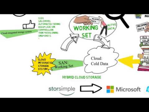 An overview of the Microsoft hybrid cloud storage solution