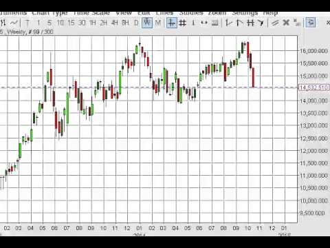 Nikkei Index forecast for the week of October 20, 2014, Technical Analysis