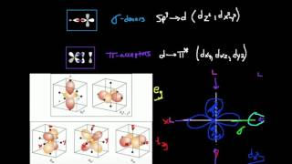 Pi-donors, Sigma-donors, and Pi-acceptors: Orbital Overlap