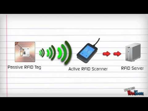 RFID - How it works - YouTube