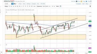 Oil Technical Analysis for December 13, 2019 by FXEmpire