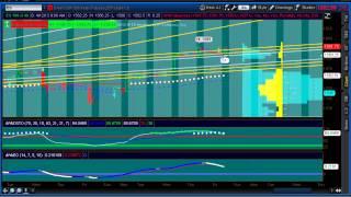S&P 500 Futures Initial Balance 4.12.2013