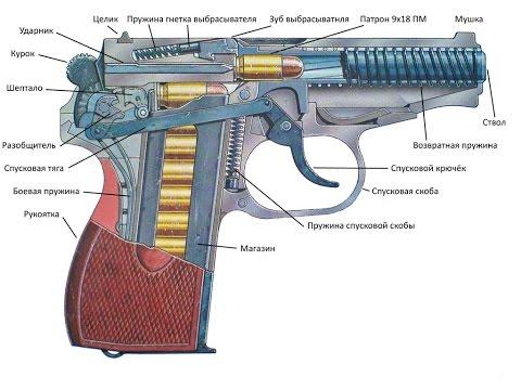 9-мм пистолет Макарова ПМ. Наставление по стрелковому делу