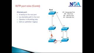 CCIE Routing & Switching v5: Rstp lab