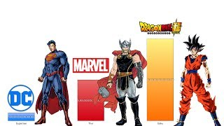 Dragon Ball Z vs Marvel vs DC Power Levels - DBZ/ DBS/ DC Comics/ Marvel Comics