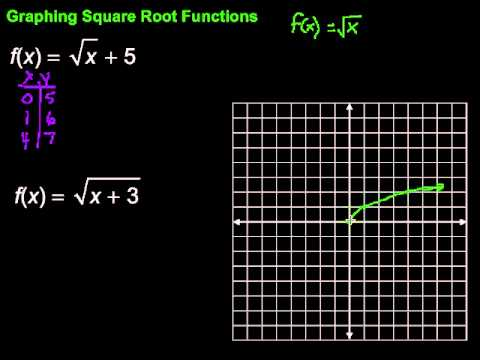 Examples of Function Graphs Graphing Square Root Functions
