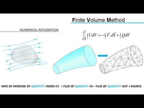 Computational Fluid Dynamics (CFD)   RANS & FVM