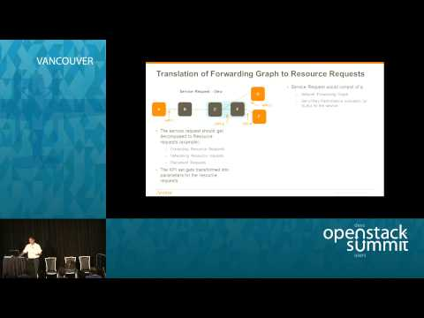 NFV Orchestration: Challenges in Telecom Deployments