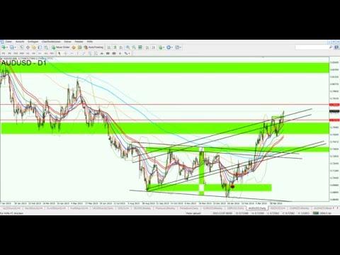 Setup Plan A & Plan B: Nikkei und AUD/USD 19.04.2016