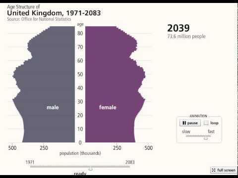 UK population pyramid