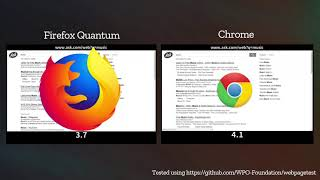 Firefox Quantum (Beta) vs Chrome