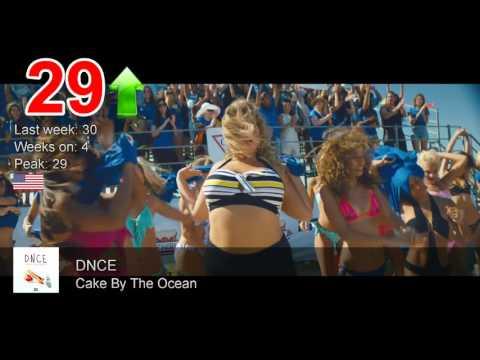 World Top 100 [WEEK 5 - February 7, 2016]  Top 50 Songs