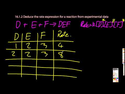 16.1 Deduce the Rate Expression for a Reaction from Experimental Data [HL IB Chemistry]