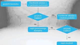 Diplomska naloga - Matja? Pe?an - Spletna storitev sinhronizacije kontaktnih podatkov v oblaku